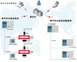 远程雷达监控系统