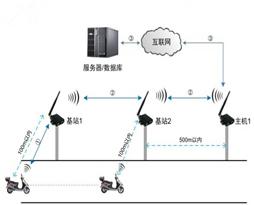 eWSN智能警务管控系统