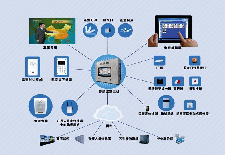 看守所智能化监管系统、智慧监所.jpg